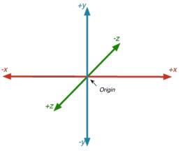 Vircadia coordinate system